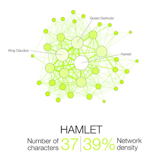Shakespeare-Network-Hamlet