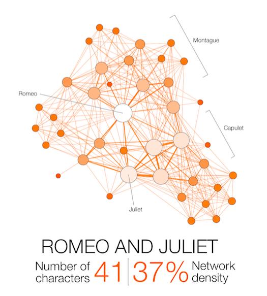 Shakespeare-Network-Romeo-and-Juliet