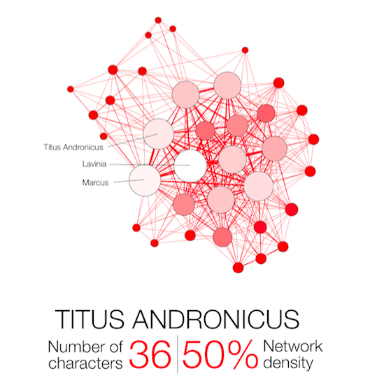 Shakespeare-Network-Titus-Andronicus